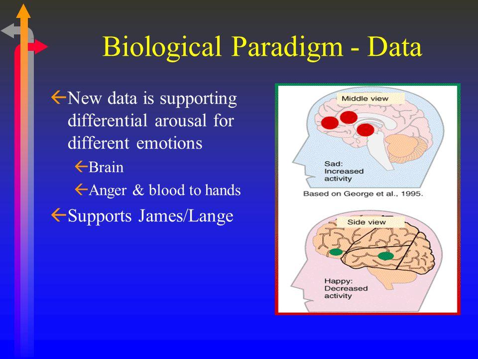 Biological Paradigm - Data ßNew data is supporting differential arousal for different emotions ßBrain ßAnger & blood to hands ßSupports James/Lange