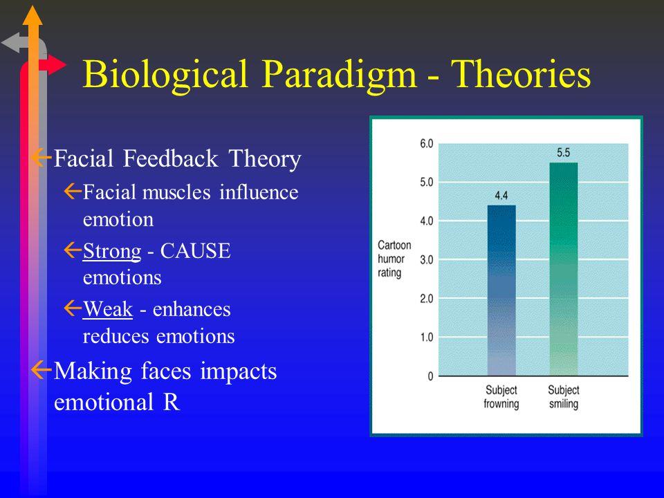 ßFacial Feedback Theory ßFacial muscles influence emotion ßStrong - CAUSE emotions ßWeak - enhances reduces emotions ßMaking faces impacts emotional R