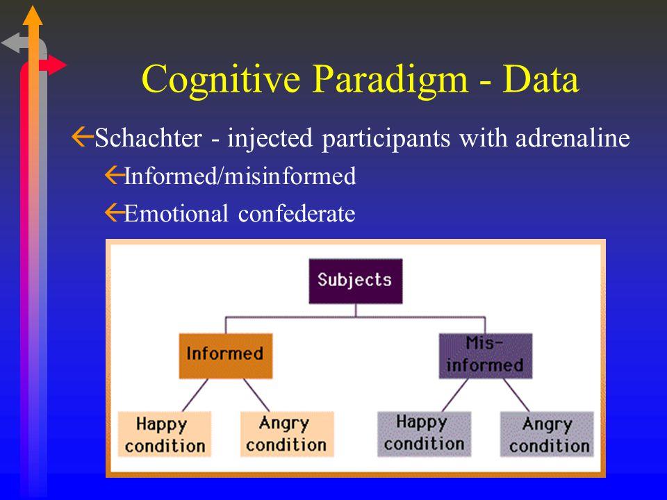 Cognitive Paradigm - Data ßSchachter - injected participants with adrenaline ßInformed/misinformed ßEmotional confederate