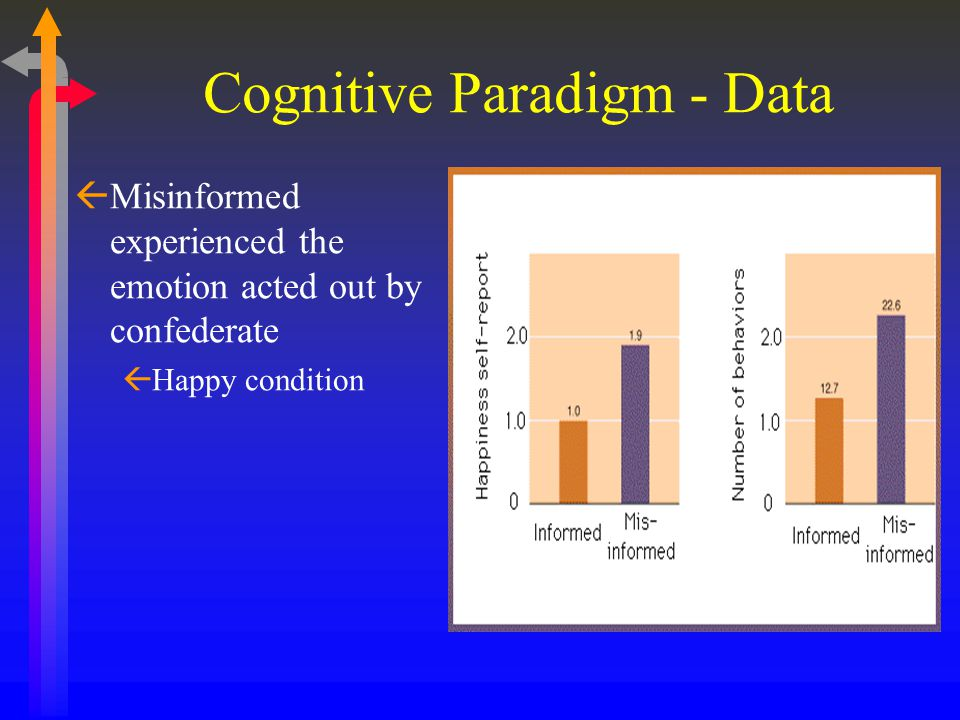 Cognitive Paradigm - Data ßMisinformed experienced the emotion acted out by confederate ßHappy condition
