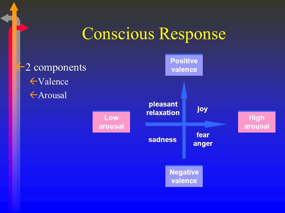 Conscious Response ß2 components ßValence ßArousal Positive valence Negative valence High arousal Low arousal pleasant relaxation joy sadness fear ang