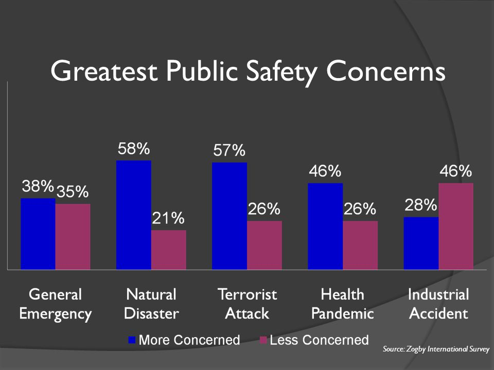 Greatest Public Safety Concerns Source: Zogby International Survey