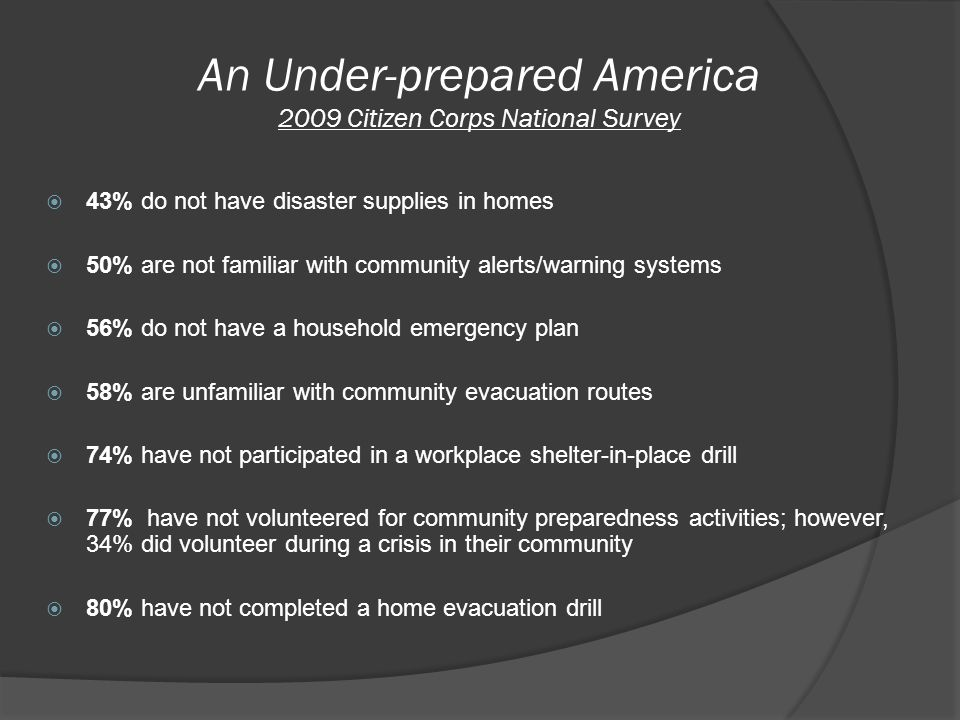 An Under-prepared America 2009 Citizen Corps National Survey  43% do not have disaster supplies in homes  50% are not familiar with community alerts/warning systems  56% do not have a household emergency plan  58% are unfamiliar with community evacuation routes  74% have not participated in a workplace shelter-in-place drill  77% have not volunteered for community preparedness activities; however, 34% did volunteer during a crisis in their community  80% have not completed a home evacuation drill