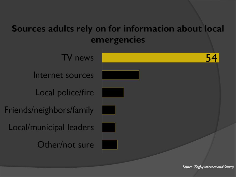 Source: Zogby International Survey