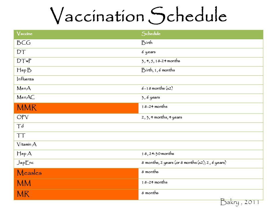 Vaccination Schedule VaccineSchedule BCGBirth DT6 years DTwP3, 4, 5, 18-24 months Hep BBirth, 1, 6 months Influenza MenA6-18 months (x2) MenAC3, 6 years MMR 18-24 months OPV2, 3, 4 months, 4 years Td TT Vitamin A Hep A18, 24-30 months JapEnc8 months, 2 years (or 8 months (x2); 2, 6 years) Measles 8 months MM 18-24 months MR 8 months Bakry, 2011