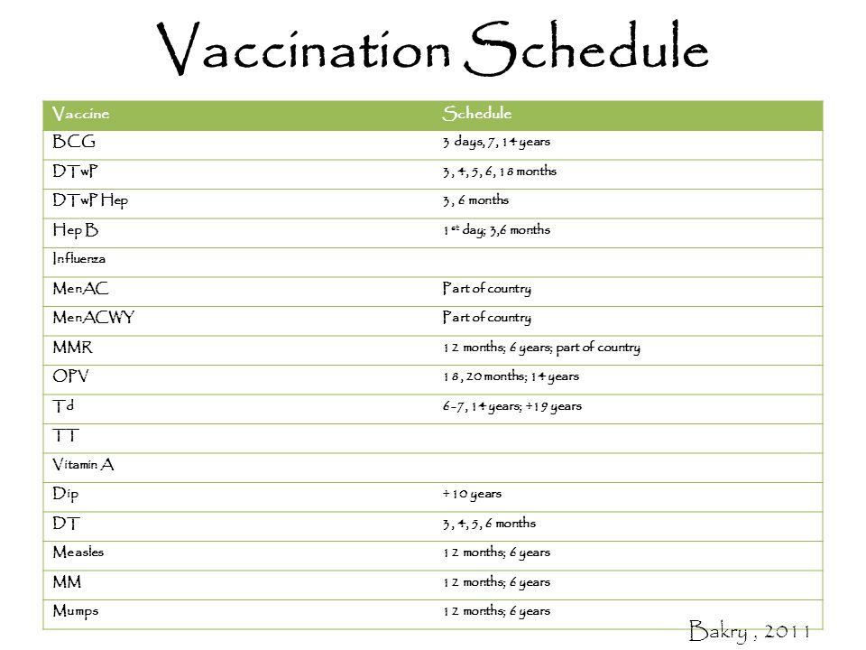 Vaccination Schedule VaccineSchedule BCG3 days, 7, 14 years DTwP3, 4, 5, 6, 18 months DTwP Hep3, 6 months Hep B1 st day; 3,6 months Influenza MenACPart of country MenACWYPart of country MMR12 months; 6 years; part of country OPV18, 20 months; 14 years Td6-7, 14 years; +19 years TT Vitamin A Dip+10 years DT3, 4, 5, 6 months Measles12 months; 6 years MM12 months; 6 years Mumps12 months; 6 years Bakry, 2011