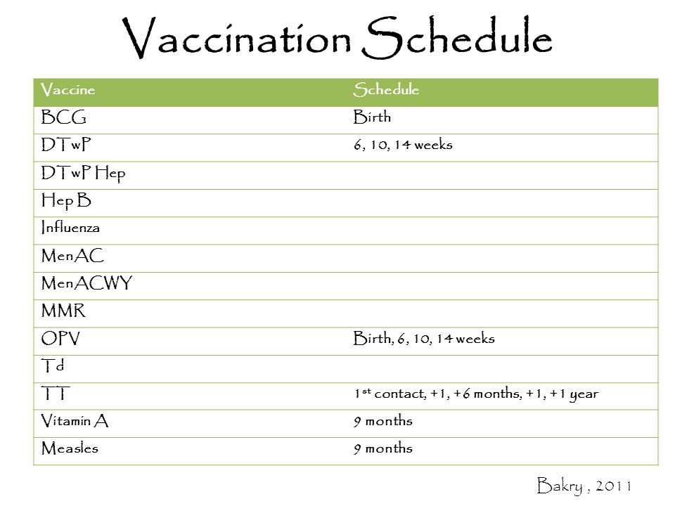 Vaccination Schedule VaccineSchedule BCGBirth DTwP6, 10, 14 weeks DTwP Hep Hep B Influenza MenAC MenACWY MMR OPVBirth, 6, 10, 14 weeks Td TT1 st contact, +1, +6 months, +1, +1 year Vitamin A9 months Measles9 months Bakry, 2011