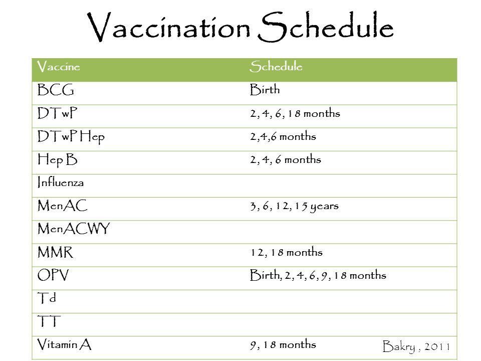 Vaccination Schedule VaccineSchedule BCGBirth DTwP2, 4, 6, 18 months DTwP Hep2,4,6 months Hep B2, 4, 6 months Influenza MenAC3, 6, 12, 15 years MenACWY MMR12, 18 months OPVBirth, 2, 4, 6, 9, 18 months Td TT Vitamin A9, 18 months Bakry, 2011