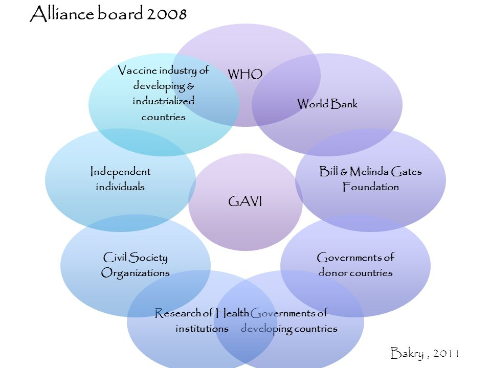 Alliance board 2008 GAVI WHOWorld Bank Bill & Melinda Gates Foundation Governments of donor countries Governments of developing countries Research of Health institutions Civil Society Organizations Independent individuals Vaccine industry of developing & industrialized countries Bakry, 2011