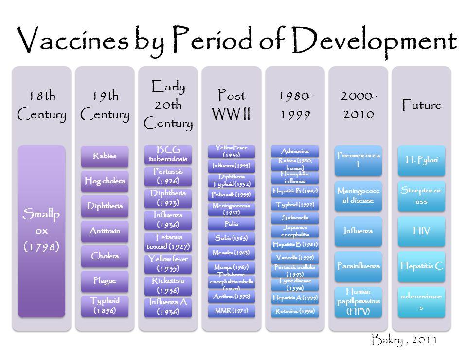 Vaccines by Period of Development 18th Century Smallp ox (1798) 19th Century RabiesHog choleraDiphtheria Antitoxin Cholera Plague Typhoid (1896) Early 20th Century BCG tuberculosis Pertussis (1926) Diphtheria (1923) Influenza (1936) Tetanus toxoid (1927) Yellow fever (1935) Rickettsia (1936) Influenza A (1936) Post WW II Yellow Fever (1935) Influenza (1945) Diphtheria Typhoid (1952) Polio salk (1955) Meningococcus (1962) PolioSabin (1963)Measles (1963)Mumps (1967) Tick-borne encephalitis rubella (1970) Anthrax (1970)MMR (1971) 1980- 1999 Adenovirus Rabies (1980, human) Hemophilus influenza Hepatitis B (1987)Typhoid (1992)Salmonella Japanese encephalitis Hepatitis B (1981)Varicella (1995) Pertussis acellular (1993) Lyme disease (1998) Hepatitis A (1995)Rotavirus (1998) 2000- 2010 Pneumococca l Meningococc al disease InfluenzaParainfluenza Human papillpmavirus (HPV) Future H.