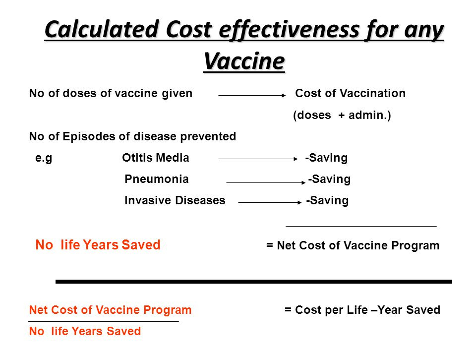 Calculated Cost effectiveness for any Vaccine No of doses of vaccine given Cost of Vaccination (doses + admin.) No of Episodes of disease prevented e.g Otitis Media -Saving Pneumonia -Saving Invasive Diseases -Saving No life Years Saved = Net Cost of Vaccine Program Net Cost of Vaccine Program = Cost per Life –Year Saved No life Years Saved