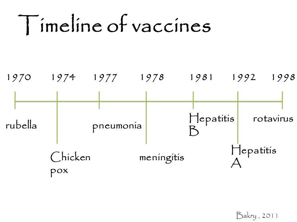 Timeline of vaccines 1970197419771978198119921998 rubella Chicken pox pneumonia meningitis Hepatitis B rotavirus Hepatitis A Bakry, 2011