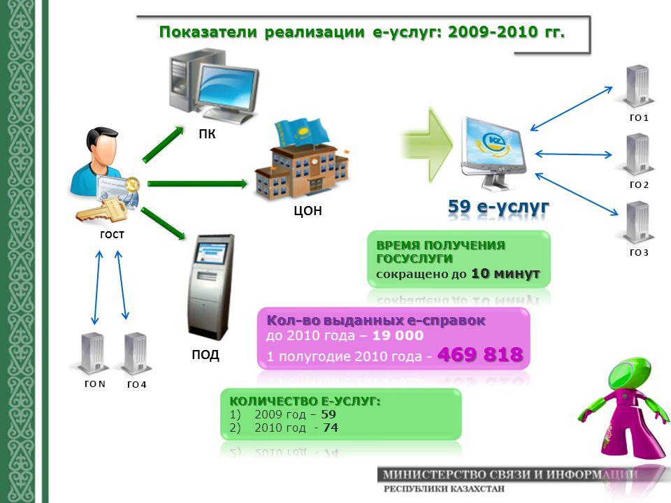 Показатели реализации е-услуг: 2009-2010 гг. ГО 1 ГО 2 ГО 3 ГОСТ ЦОН ПК ПОД ГО 4 ГО N