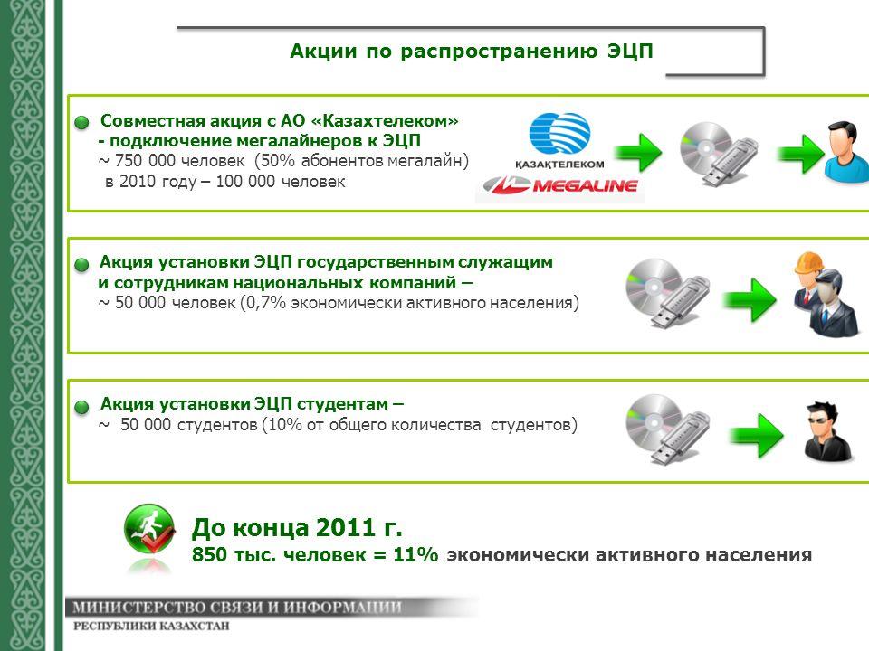 Акции по распространению ЭЦП 850 тыс.