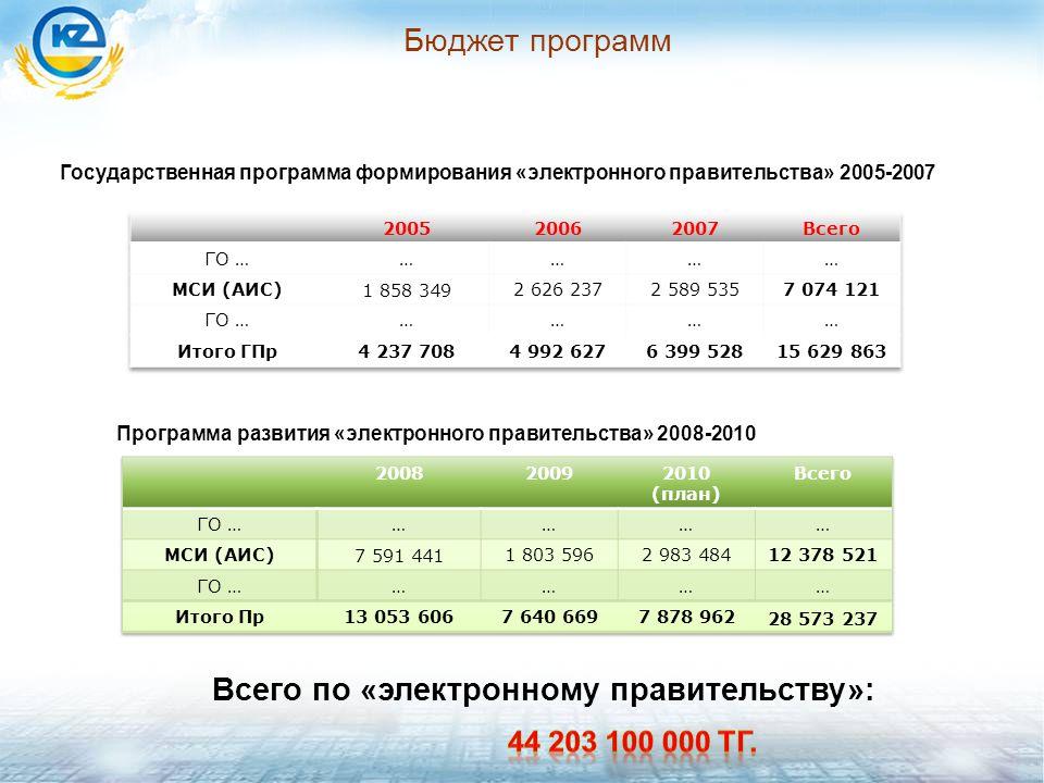 Бюджет программ Всего по «электронному правительству»: Государственная программа формирования «электронного правительства» 2005-2007 Программа развития «электронного правительства» 2008-2010