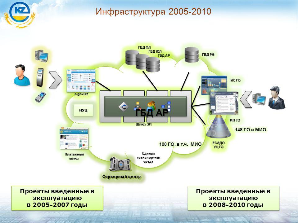 Инфраструктура 2005-2010 НУЦНУЦ Единая транспортная среда Шлюз ЭП Проекты введенные в эксплуатацию в 2008-2010 годы Проекты введенные в эксплуатацию в 2008-2010 годы Проекты введенные в эксплуатацию в 2005-2007 годы Проекты введенные в эксплуатацию в 2005-2007 годы ГБД АР