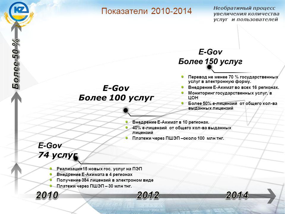 Внедрение E-Акимат в 10 регионах.
