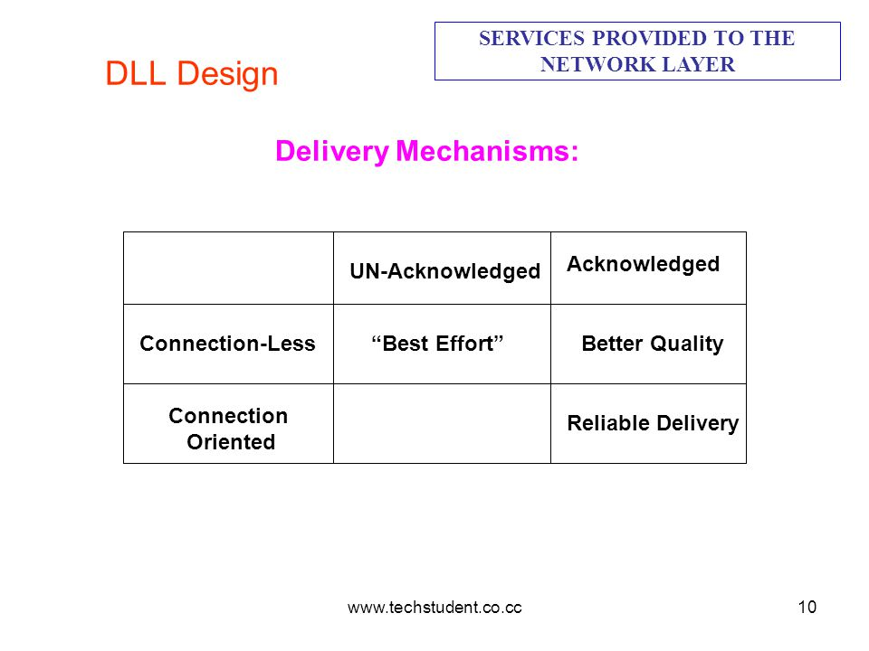 www.techstudent.co.cc10 DLL Design SERVICES PROVIDED TO THE NETWORK LAYER Delivery Mechanisms: Connection-Less Connection Oriented Acknowledged UN-Ack