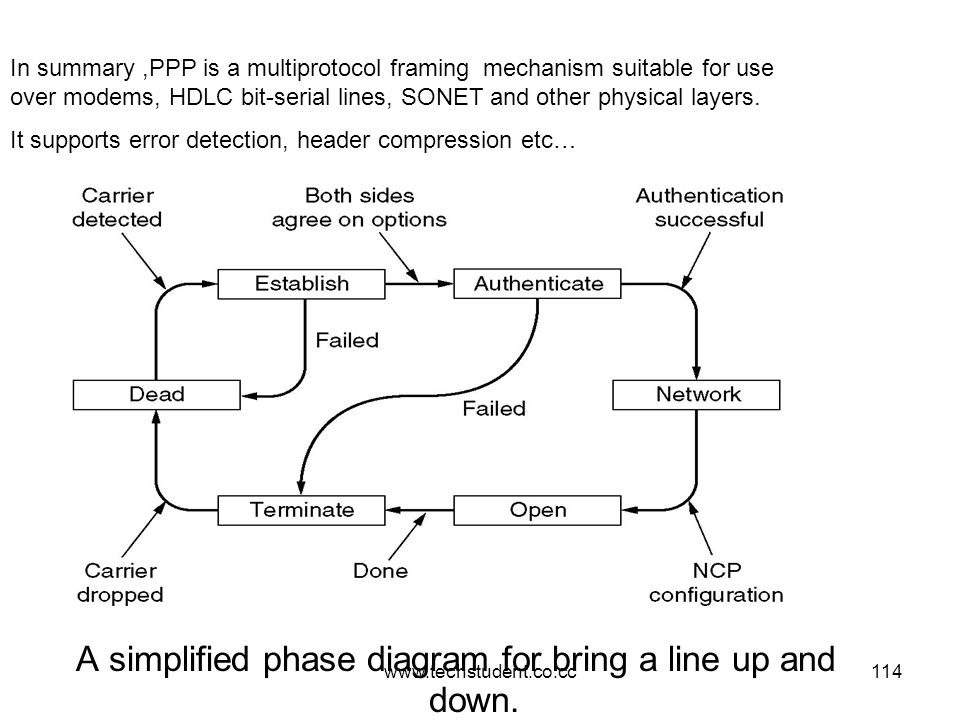 www.techstudent.co.cc114 A simplified phase diagram for bring a line up and down. In summary,PPP is a multiprotocol framing mechanism suitable for use