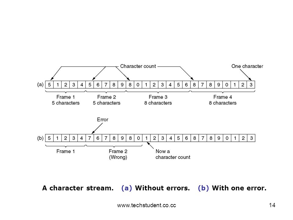 www.techstudent.co.cc14 A character stream. (a) Without errors. (b) With one error.