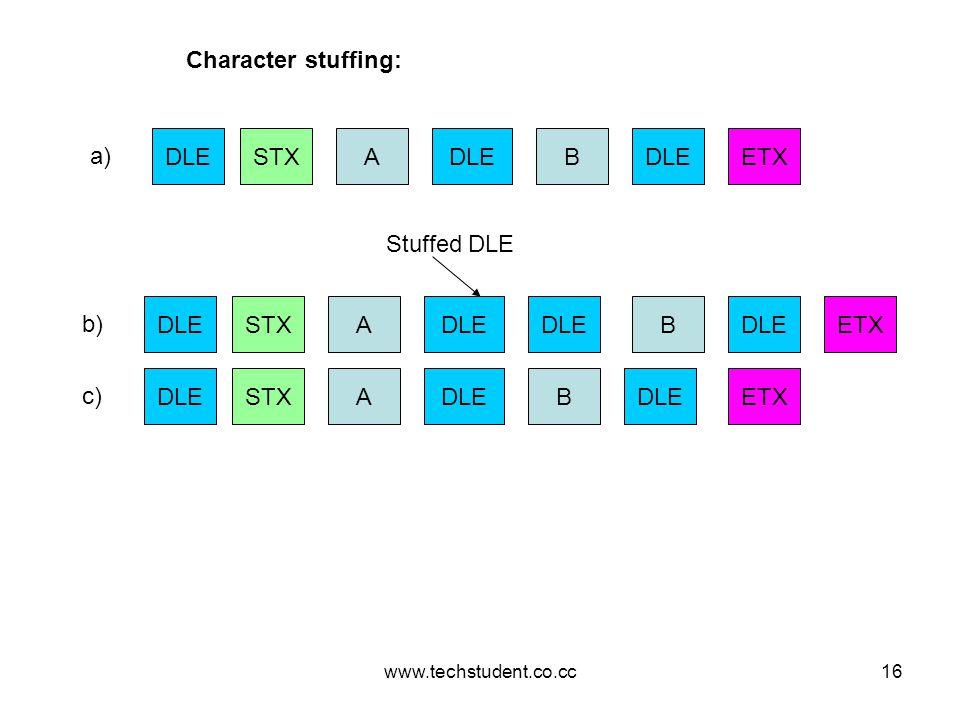 www.techstudent.co.cc16 STXDLEA B ETX STXDLEA B STXDLEA B ETX a) b) c) DLE ETX Stuffed DLE Character stuffing: