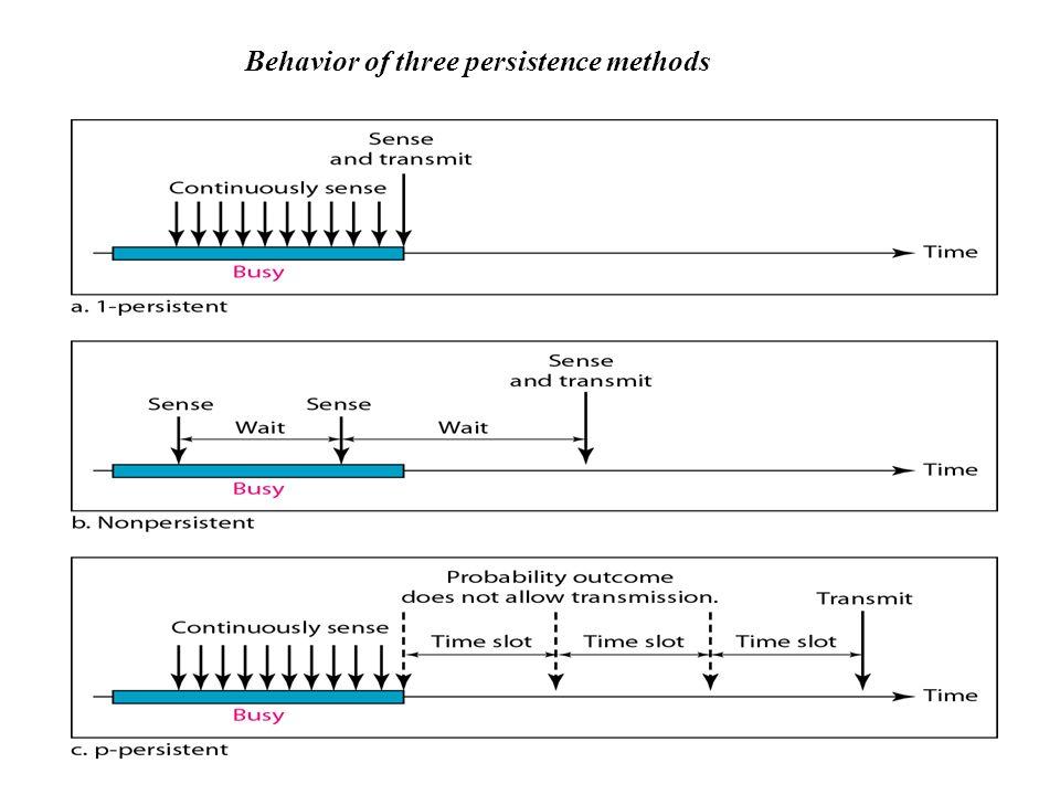 www.techstudent.co.cc227 Behavior of three persistence methods