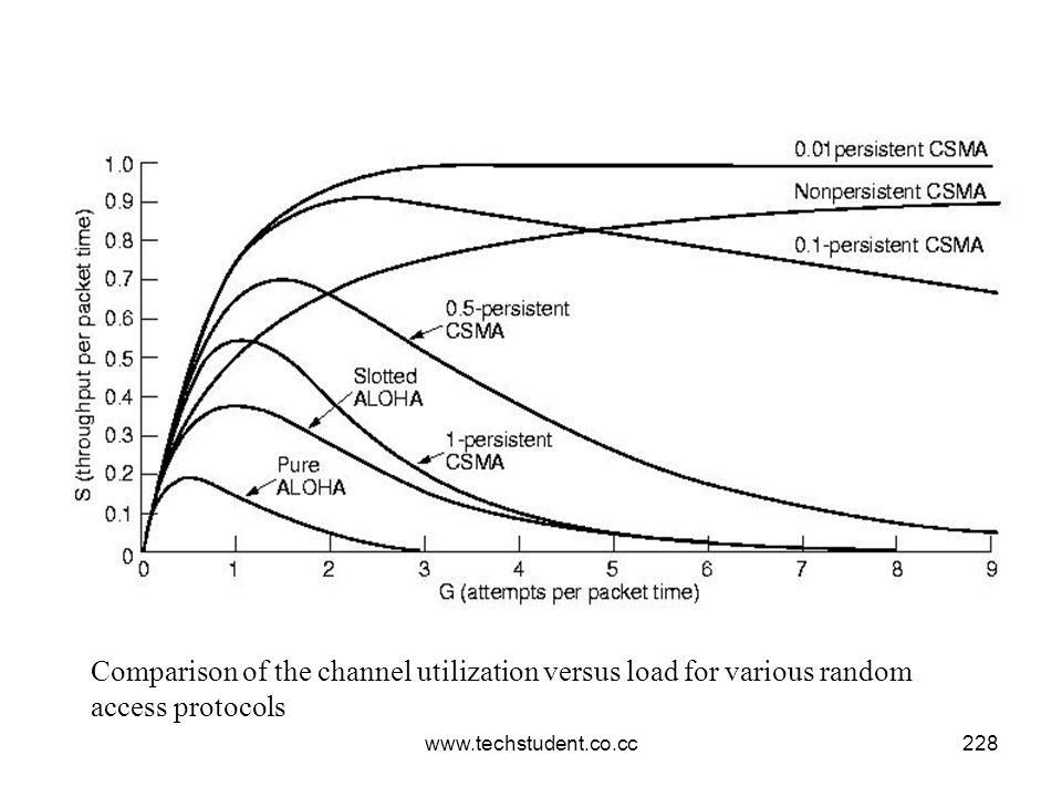www.techstudent.co.cc228 Comparison of the channel utilization versus load for various random access protocols