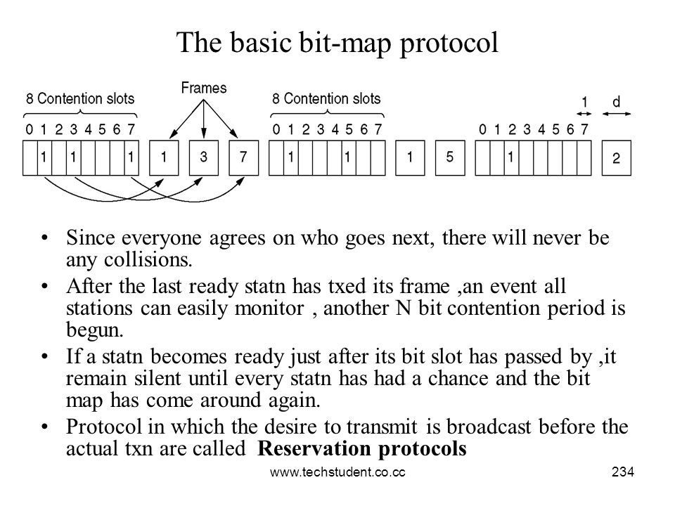 www.techstudent.co.cc234 The basic bit-map protocol Since everyone agrees on who goes next, there will never be any collisions. After the last ready s