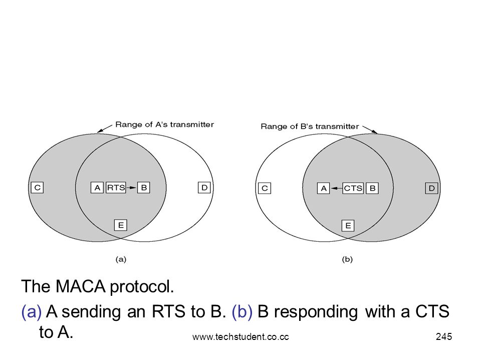 www.techstudent.co.cc245 The MACA protocol. (a) A sending an RTS to B. (b) B responding with a CTS to A.