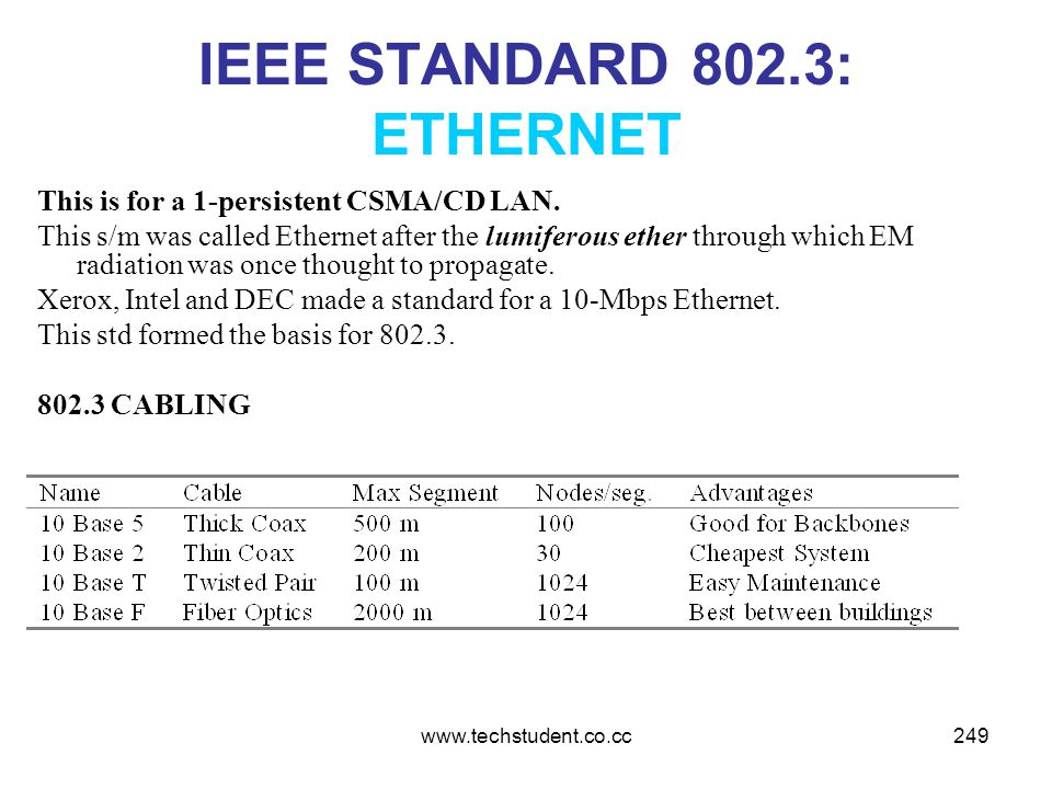 www.techstudent.co.cc249 IEEE STANDARD 802.3: ETHERNET This is for a 1-persistent CSMA/CD LAN. This s/m was called Ethernet after the lumiferous ether