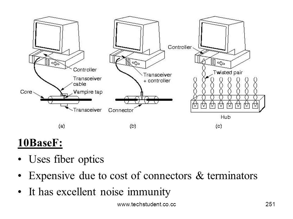 www.techstudent.co.cc251 10BaseF: Uses fiber optics Expensive due to cost of connectors & terminators It has excellent noise immunity
