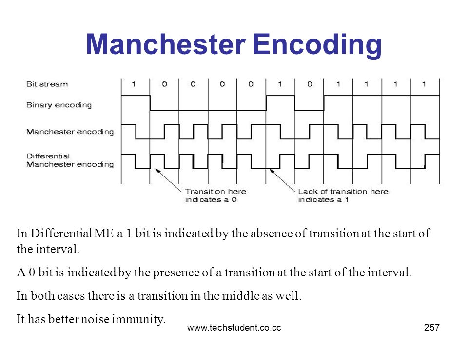 www.techstudent.co.cc257 Manchester Encoding In Differential ME a 1 bit is indicated by the absence of transition at the start of the interval. A 0 bi