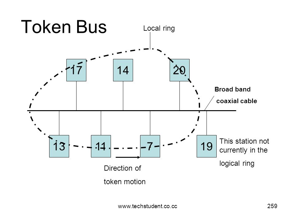 www.techstudent.co.cc259 Token Bus 13117 141720 19 Broad band coaxial cable Local ring Direction of token motion This station not currently in the log