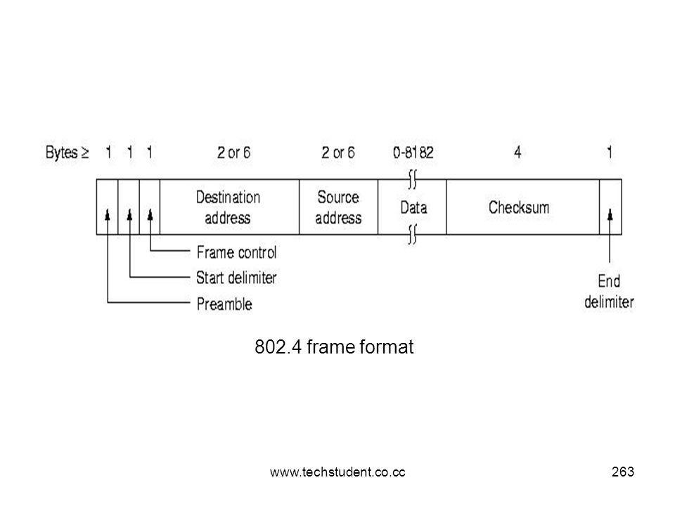 www.techstudent.co.cc263 802.4 frame format