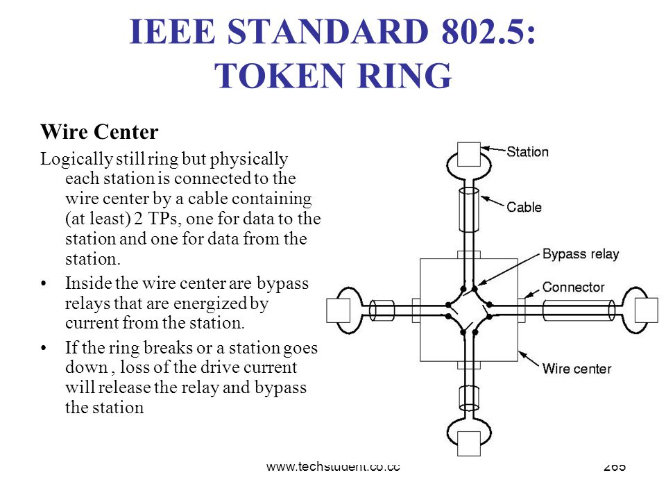 www.techstudent.co.cc265 IEEE STANDARD 802.5: TOKEN RING Wire Center Logically still ring but physically each station is connected to the wire center