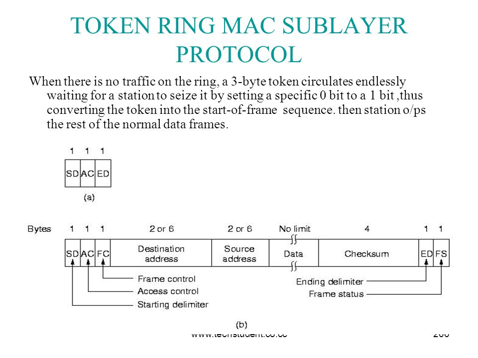 www.techstudent.co.cc266 TOKEN RING MAC SUBLAYER PROTOCOL When there is no traffic on the ring, a 3-byte token circulates endlessly waiting for a stat