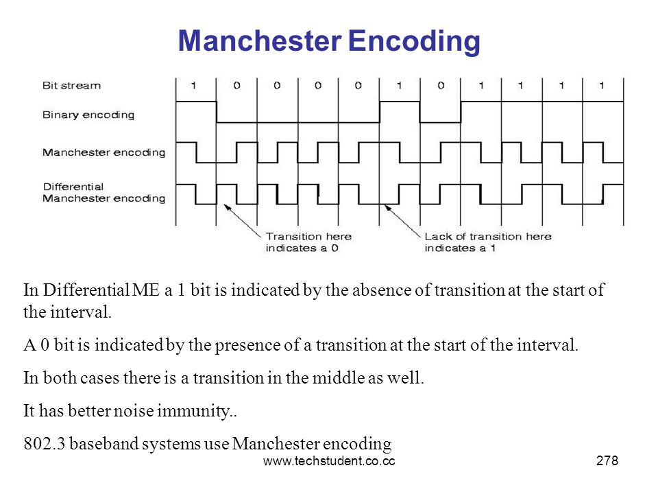 www.techstudent.co.cc278 Manchester Encoding In Differential ME a 1 bit is indicated by the absence of transition at the start of the interval. A 0 bi