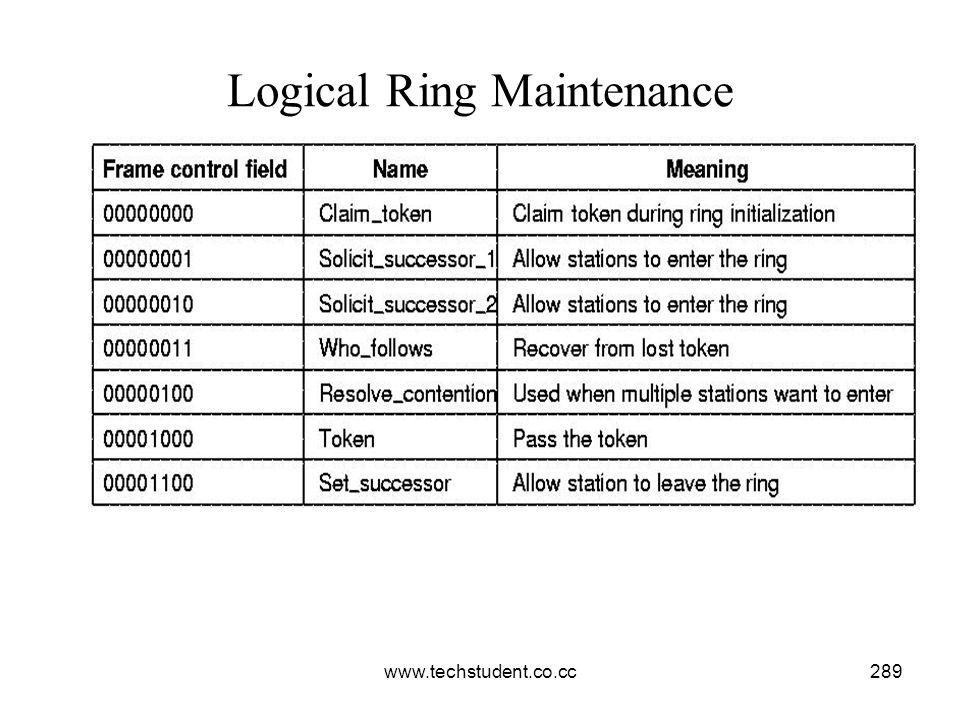 www.techstudent.co.cc289 Logical Ring Maintenance