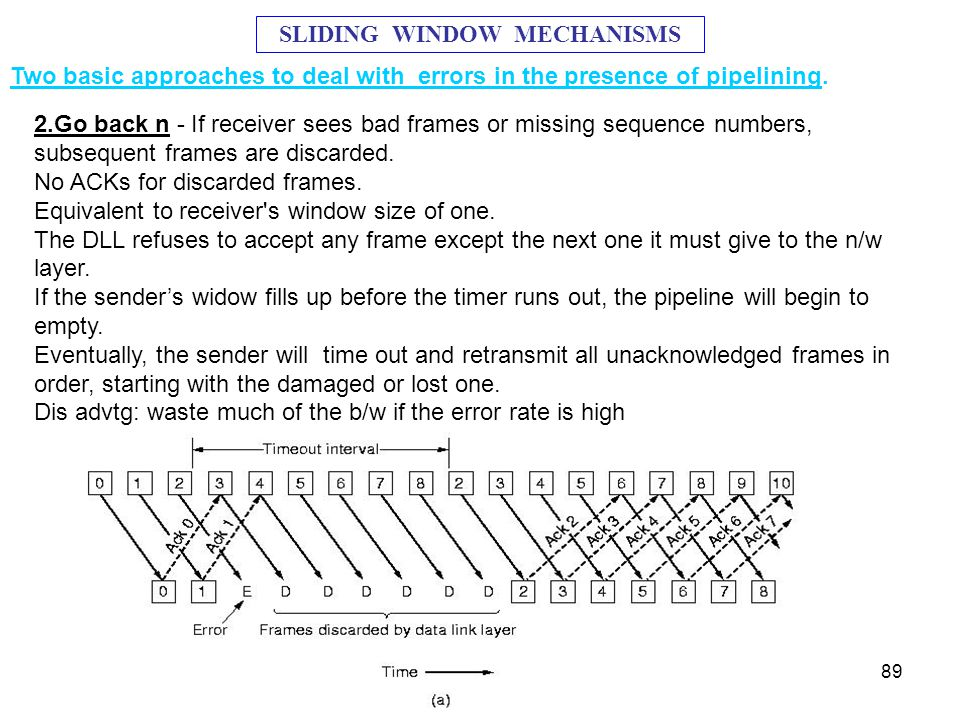 www.techstudent.co.cc89 2.Go back n - If receiver sees bad frames or missing sequence numbers, subsequent frames are discarded. No ACKs for discarded