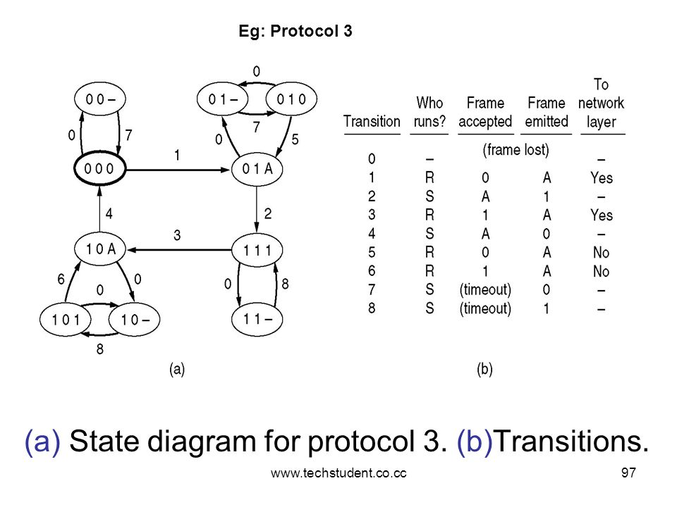 www.techstudent.co.cc97 (a) State diagram for protocol 3. (b)Transitions. Eg: Protocol 3