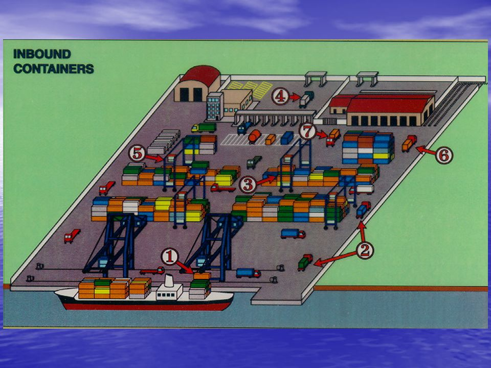 TERMINAL OPERATIONS YARDPLANNING YARD/SHIPPLANNING EXPORT YARD/SHIPPLANNING EXPORT Criteria Shipplanning: Ship's requirements (Stability, list etc.) Terminal requirements : stacking Criteria Shipplanning: Ship's requirements (Stability, list etc.) Terminal requirements : stacking Sequential order of loading based on stacking of the containers on the terminal in order to avoid shifting.