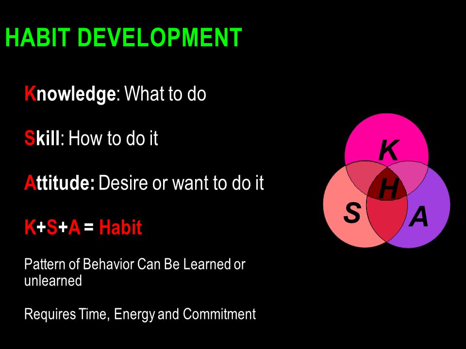 HABIT DEVELOPMENT K S A H Knowledge : What to do Skill : How to do it Attitude: Desire or want to do it K+S+A = Habit Pattern of Behavior Can Be Learn