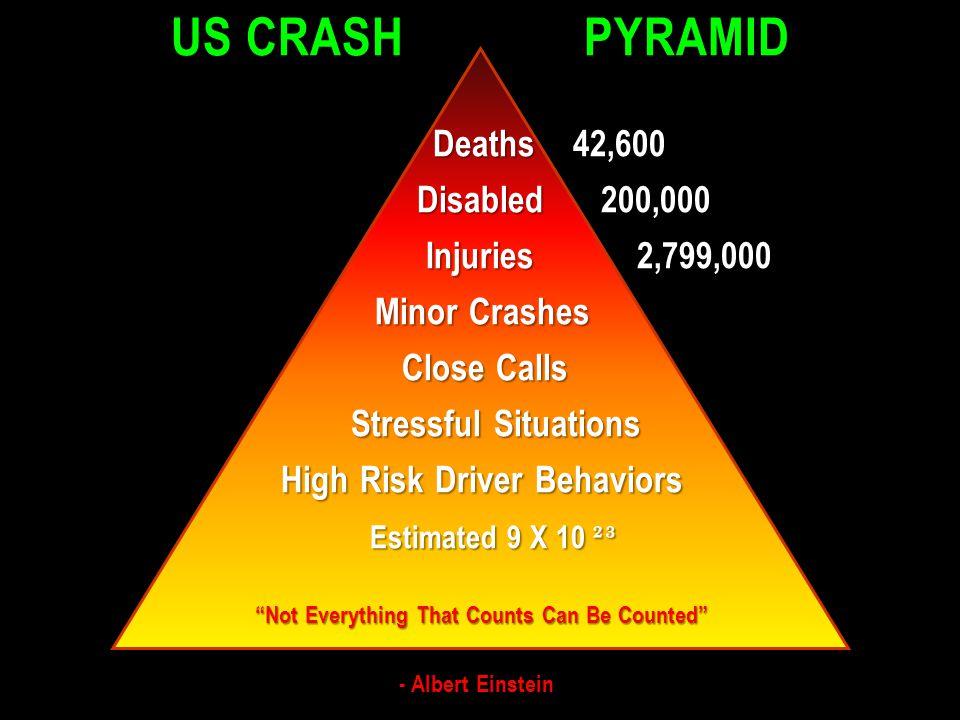US CRASH PYRAMID Deaths 42,600 Disabled 200,000 Disabled 200,000 Injuries 2,799,000 Injuries 2,799,000 Minor Crashes Minor Crashes Close Calls Close C