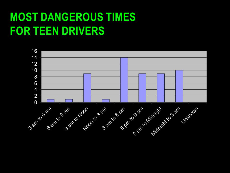 MOST DANGEROUS TIMES FOR TEEN DRIVERS