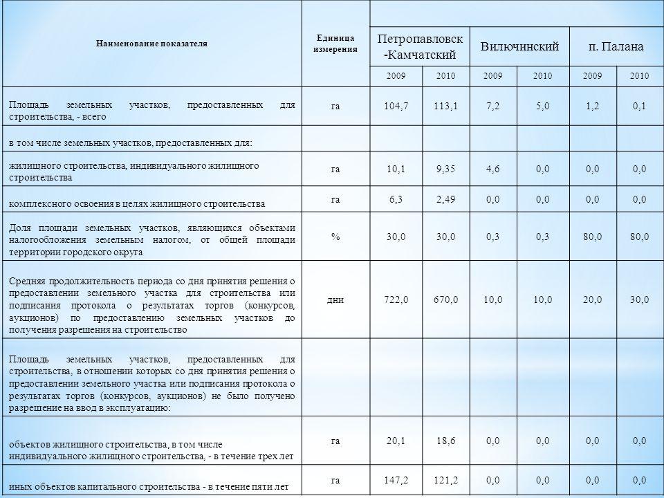 Наименование показателя Единица измерения Петропавловск -Камчатский Вилючинскийп.