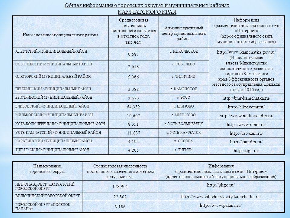 Наименование муниципального района Среднегодовая численность постоянного населения в отчетном году, тыс.чел.