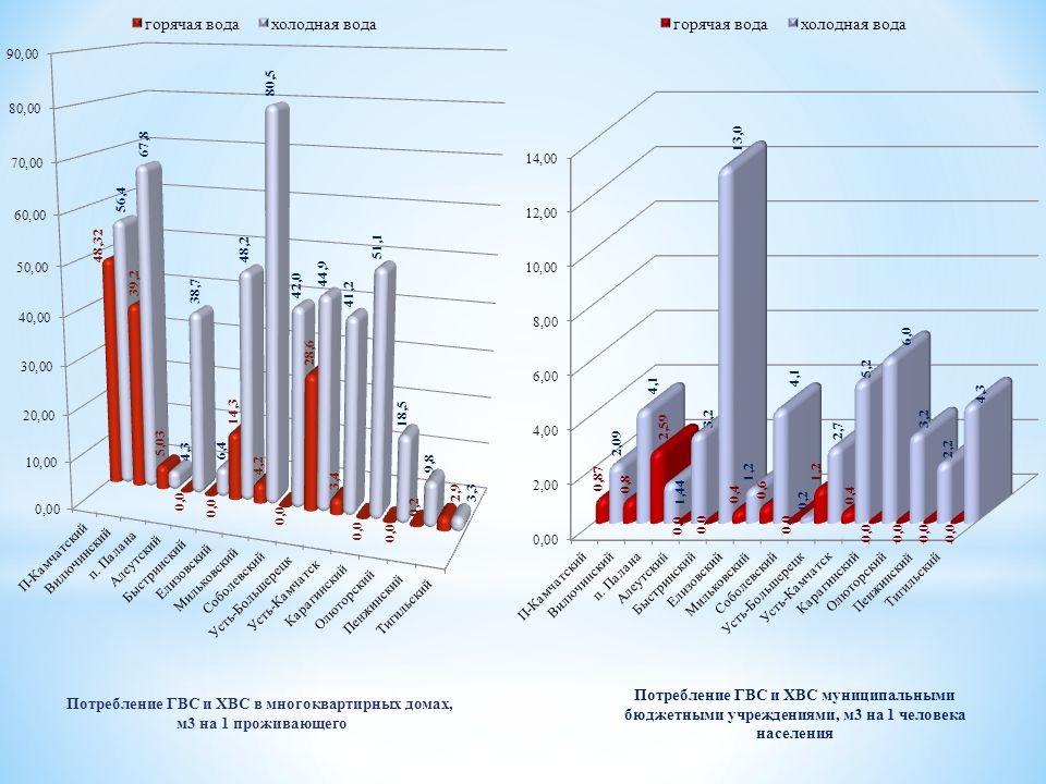 Потребление ГВС и ХВС муниципальными бюджетными учреждениями, м3 на 1 человека населения