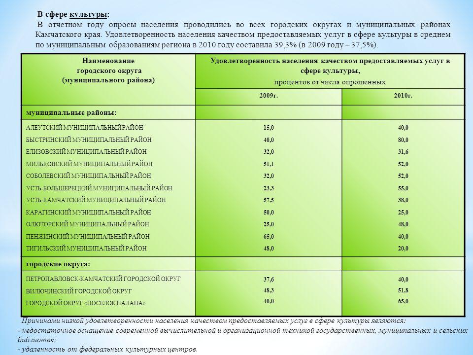 Наименование городского округа (муниципального района) Удовлетворенность населения качеством предоставляемых услуг в сфере культуры, процентов от числа опрошенных 2009г.2010г.