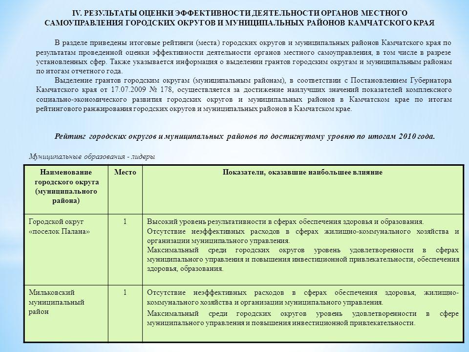 В разделе приведены итоговые рейтинги (места) городских округов и муниципальных районов Камчатского края по результатам проведенной оценки эффективности деятельности органов местного самоуправления, в том числе в разрезе установленных сфер.