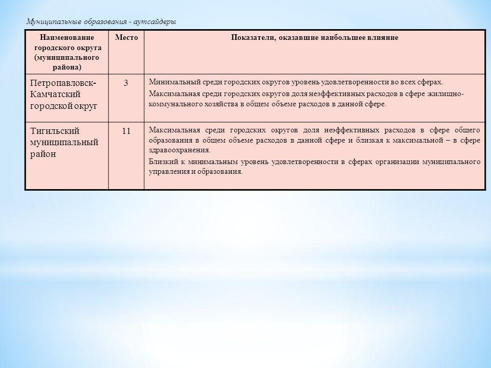 Наименование городского округа (муниципального района) МестоПоказатели, оказавшие наибольшее влияние Петропавловск- Камчатский городской округ 3 Минимальный среди городских округов уровень удовлетворенности во всех сферах.